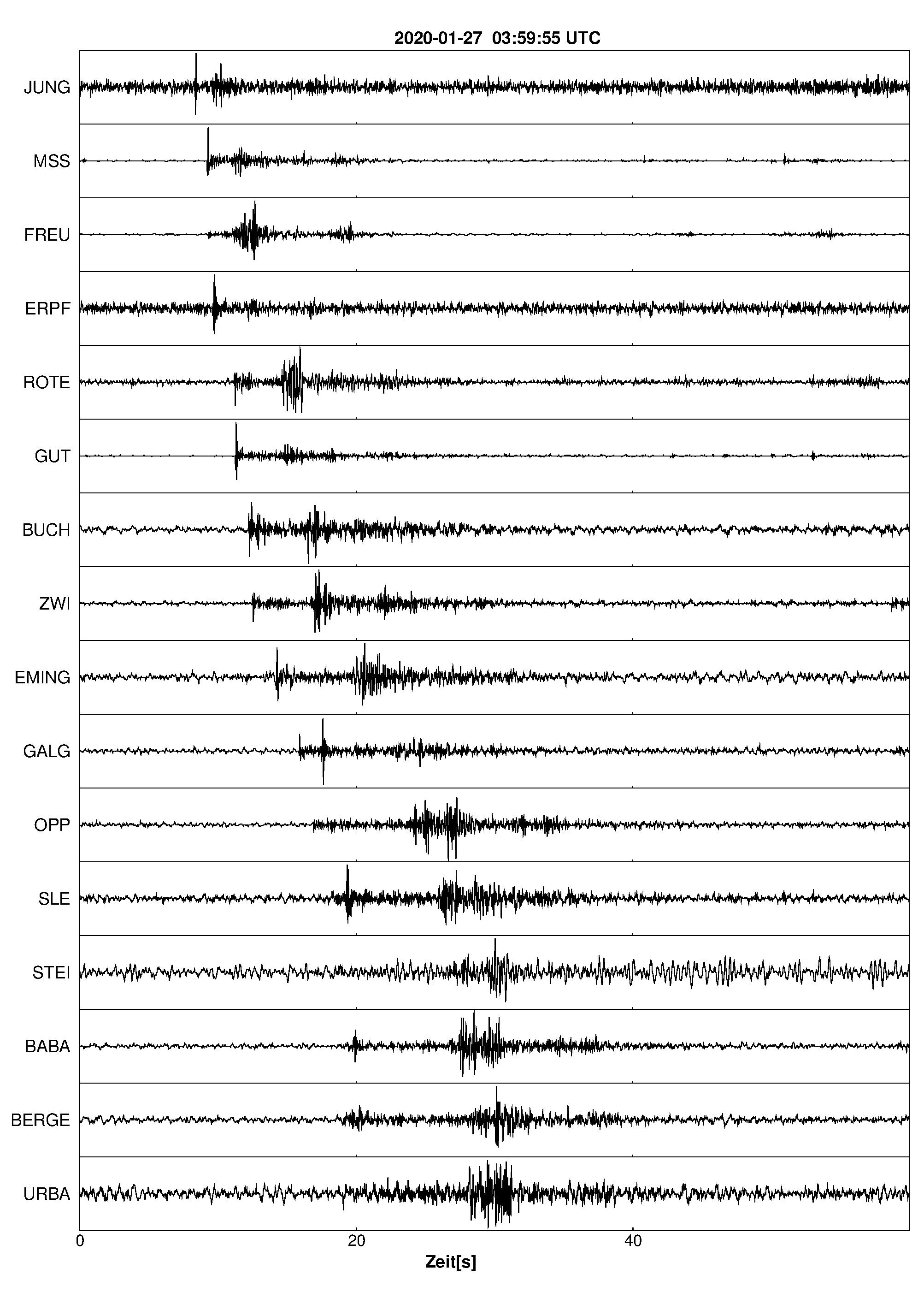 Erdbeben Zollernalbkreis 2020 - Glückliche Narren beim ...